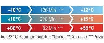 FLIPP-BOX Temperaturgrafik