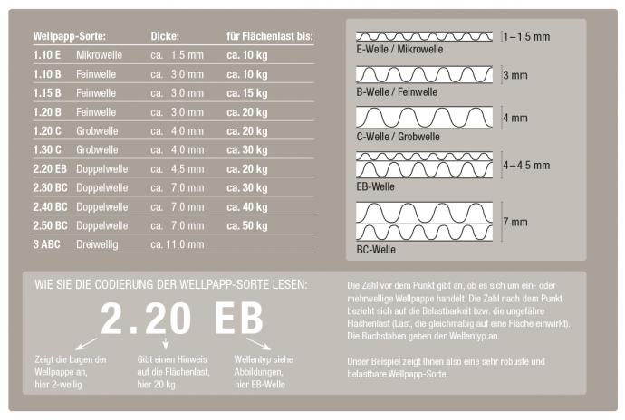 Wellpappe-Sorten, VDW-Codierung für Wellpappen (Verband der Wellpappen-Industrie e.V.)