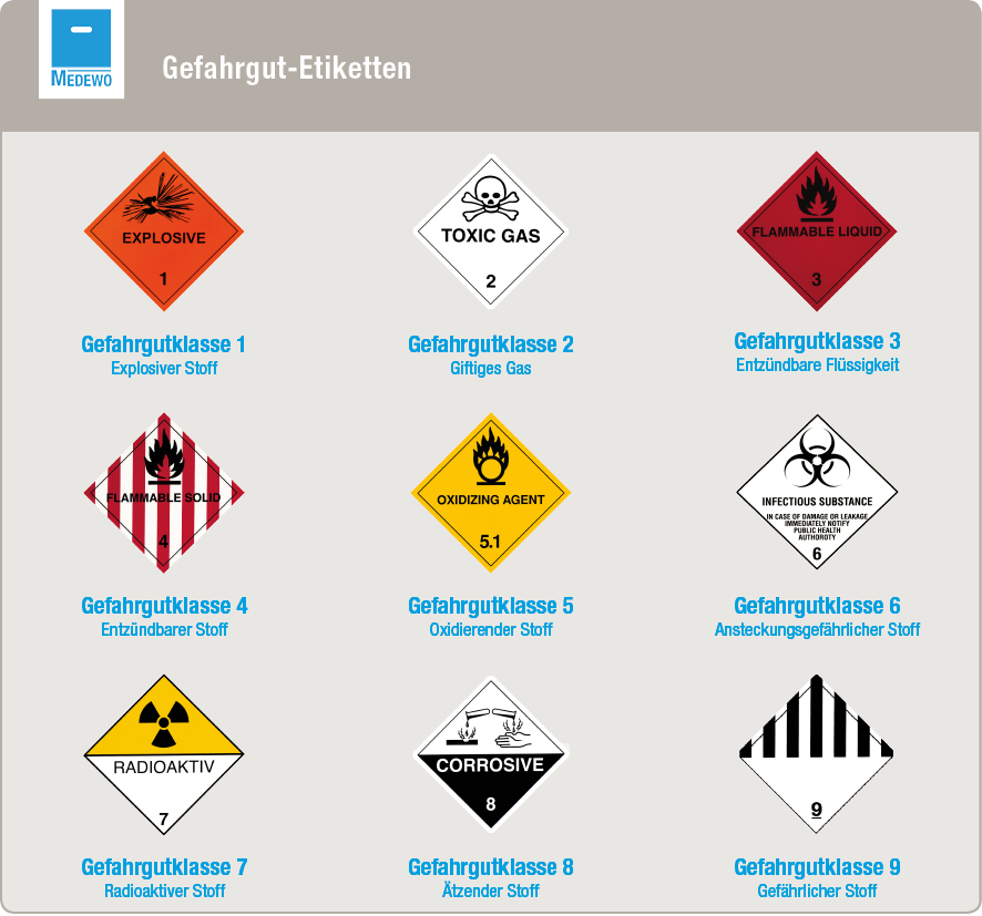 Gefährliche Güter werden in neun verschiedene Klassen eingeteilt