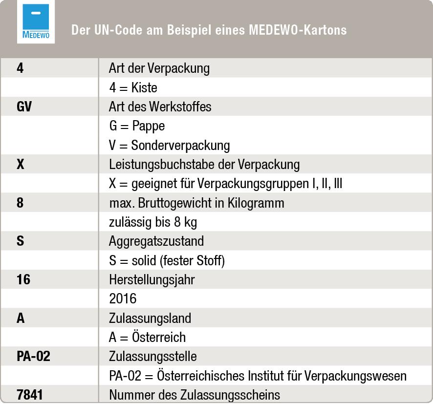 Der UN-Code gibt Auskunft darüber, welches Gefahrgut in welcher Menge in der Verpackung transportiert werden darf