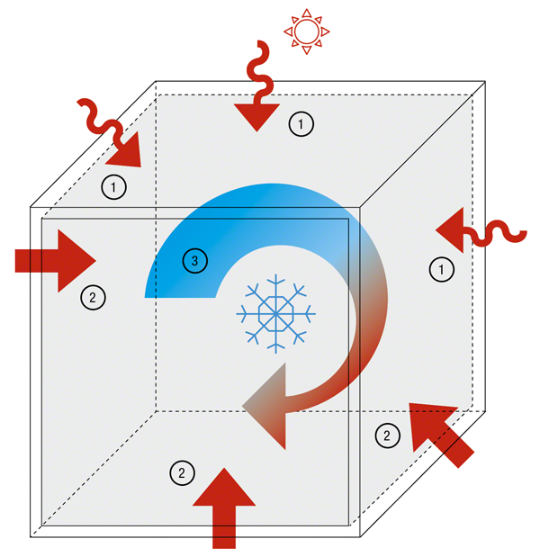 Wirkungsweise Thermoverpackungen