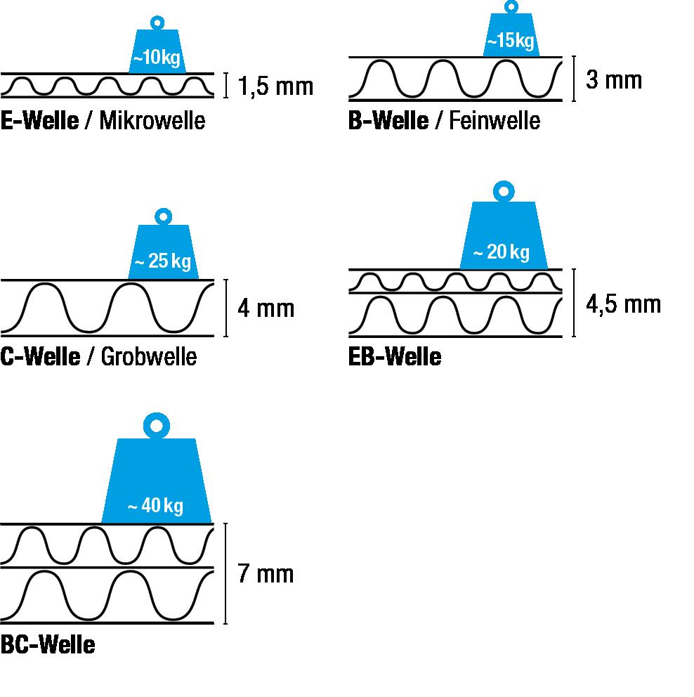 Beispiele für Wellkarton-Arten