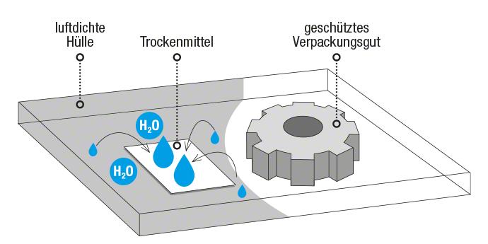 Skizze Trockenmittel-Methode Korrosionsschutz