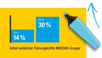 Beim Verpackungsspezialist MEDEWO hat sich der Anteil weiblicher Führungskräfte in den letzten fünf Jahren mehr als verdoppelt