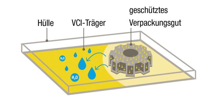 Skizze für die VCI-Methode